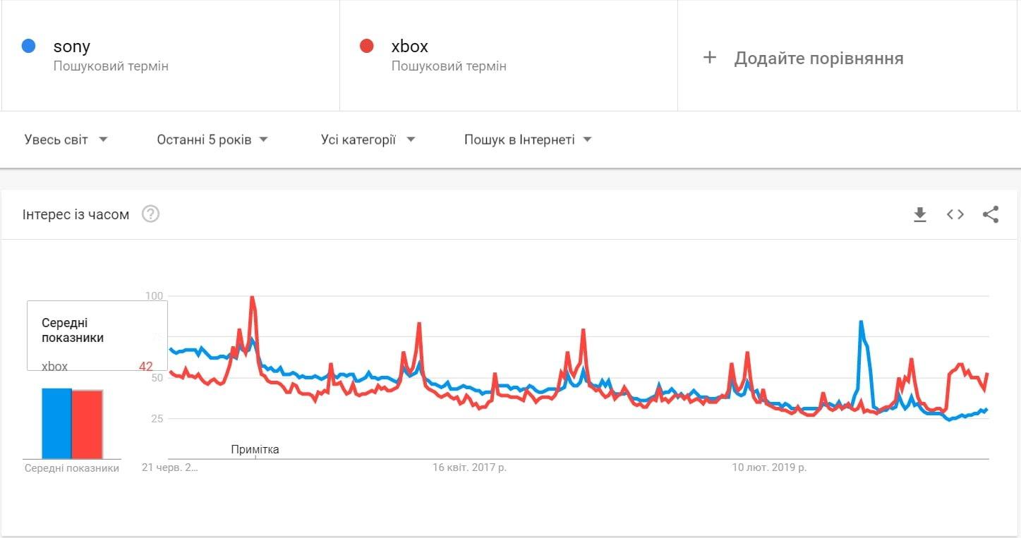 сравнение популярности сони и иксбокс в гугл трендах